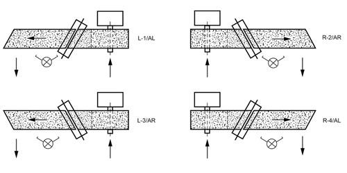 Anordnungsmöglichkeiten Quetschschnitt Schneidmaschine Typ WSQ