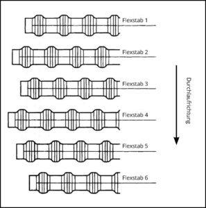 Flexstab Anordnung Beispiel 1