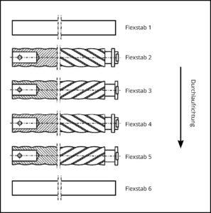Flexstab Anordnung Beispiel 2