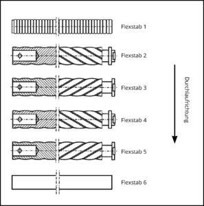 Flexstab Anordnung Beispiel 3