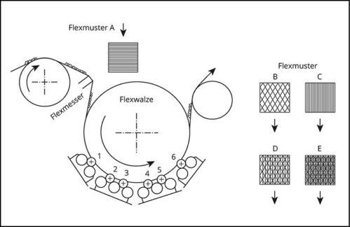 Flexprinzip Flexer Typ FCK, FCS